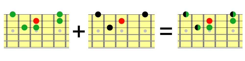 Neck diagram showing how to combine 3 string Hirajoshi scales and 3 string minor arpeggios with root notes on the 2nd string