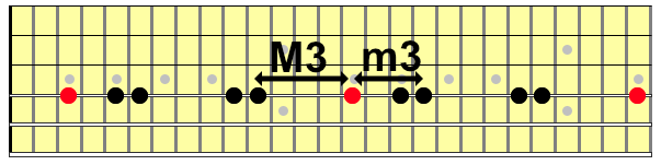 Hirajoshi scale stretched across two octaves on an imaginary guitar neck