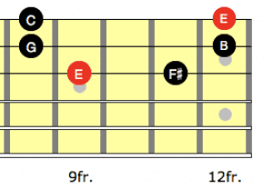 3 string Hirajoshi scale with the notes marked on the neck, root on the 3rd string
