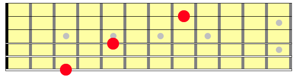 Root notes on the guitar neck
