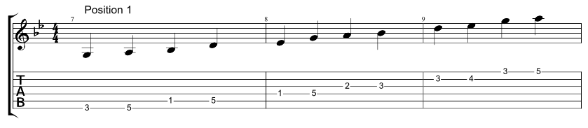 Guitar tab for six string Hirajoshi scale, two notes per string, position 1