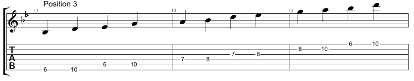 Guitar tab for one string Hirajoshi scale, two notes per string, position 3