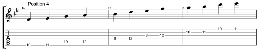 Guitar tab for one string Hirajoshi scale, two notes per string, position 4