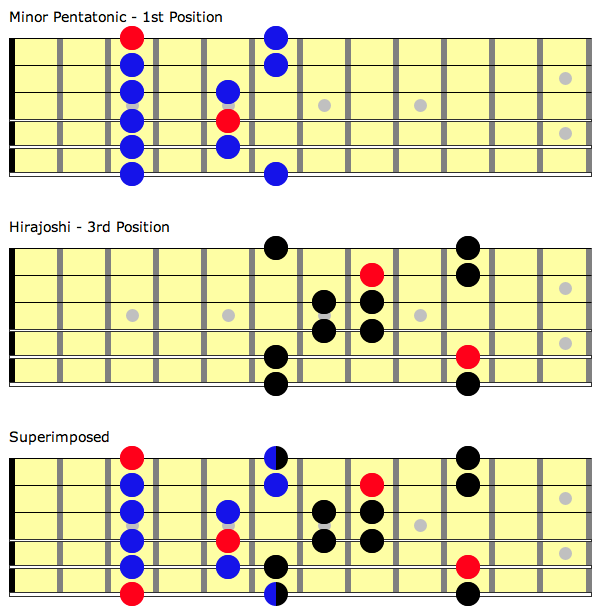 Neck diagram showing how to integrate position 1 one of the minor pentatonic scale with the third position of the hirajoshi scale