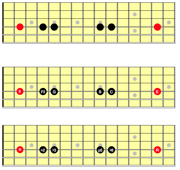 Neck diagram showing Hirajoshi scale on a single string, showing the notes in they key of E Hirajoshi and the intervals inside the scale