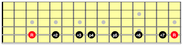 Diagram showing the intervals in a C major scale on guitar, along the A string