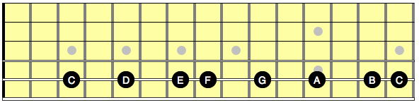 Diagram showing notes in a C major scale on guitar, along the A string
