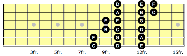 Diagram showing 3 note per string C major scale with the notes labelled
