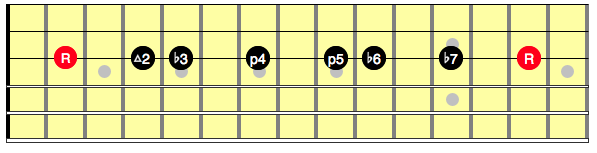 Diagram showing the intervals in a one string minor scale on guitar