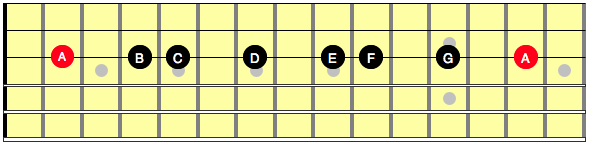 Diagram showing the notes in an A minor scale, along a single string on the guitar