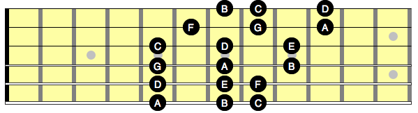 Diagram showing the A minor scale arranged into a 3 note per string pattern for guitar