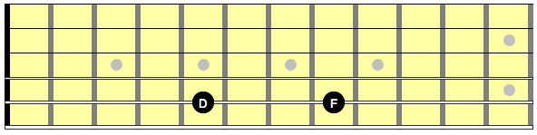 Diagram showing notes D and F on the guitar neck