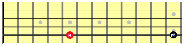 Interval of a perfect 5th on a guitar string