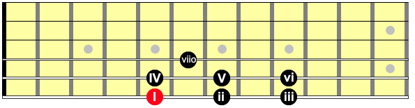 Showing the roman numerals for the chords from the scale, on the guitar neck