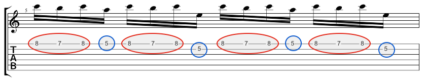 Diagram showing the structure in the tab for an A minor pedal point lick on guitar