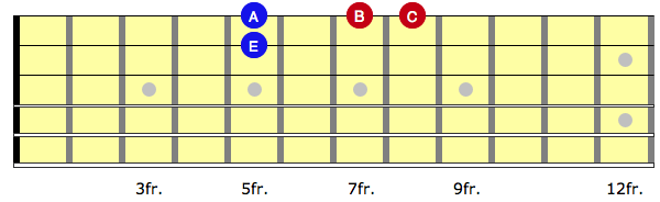 Diagram showing A minor arpeggio on top two strings on guitar