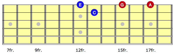Diagram showing pedal point construction in an A minor arpeggio