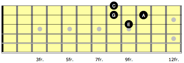 Diagram showing a minor arpeggio and nearest neighbour