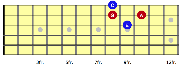 Diagram Breaking the arpeggio up into the pedal phrase (red) and chord tones that we will move around it (blue)