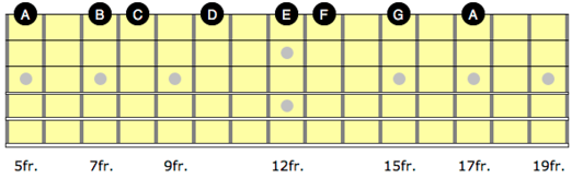 Diagram showing A minor scale on the high e string on guitar