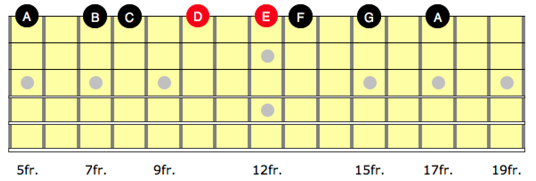 A minor scale on the high e string on guitar
