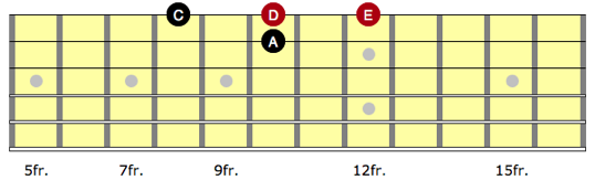 Diagram showing A minor two string arpeggio on guitar being used to construct pedal point lick