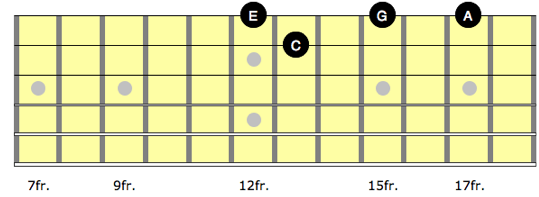 Diagram showing a minor arpeggio on guitar with the nearest neighbour